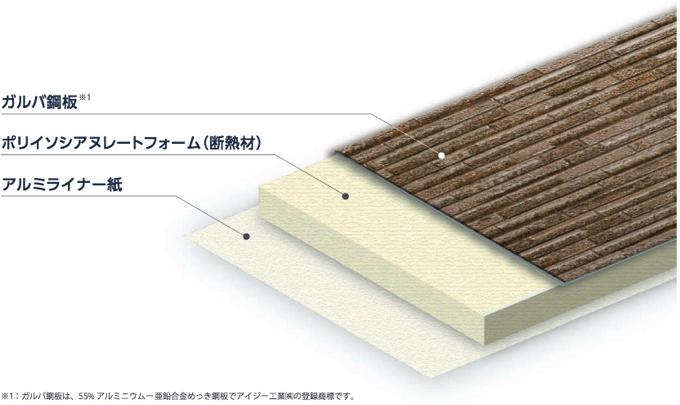 外壁材と断熱材をひとつにした独自のサンドイッチ構造