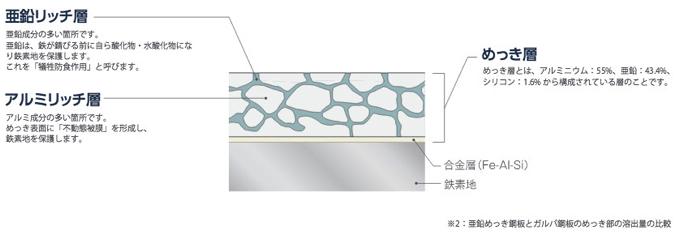 ガルバ鋼板の表面